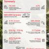 Caravan and Campervan Registration Report Summary Page 2020